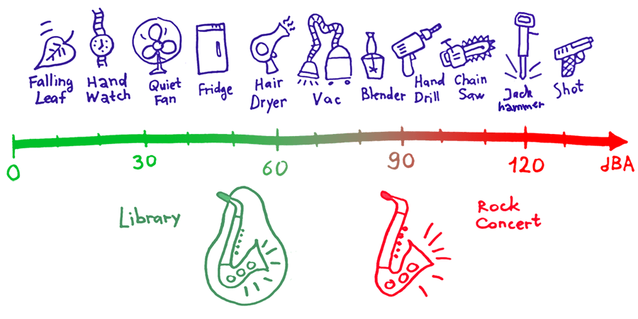 Loudness scale. Shows how open and muted saxophones decibels corellate.